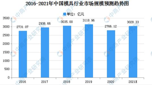 2021年中国模具制造行业市场现状及发展趋势